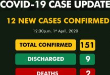 Nigeria records 12 new COVID-19 cases, total now 151